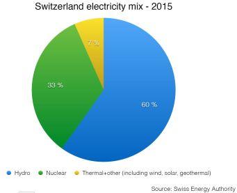 swiss-energy-mix-2015