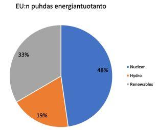 euroopan_puhdas_energia