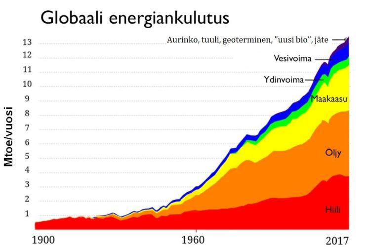 globaali_primaari_energia